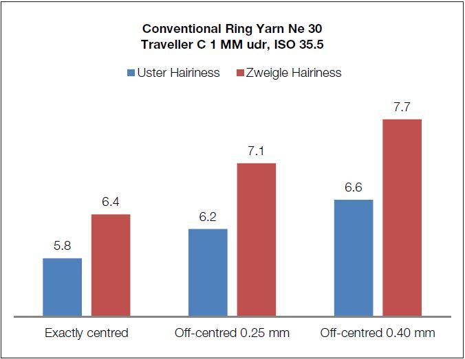 Resultado de Uster e Zweigler fiação convencional