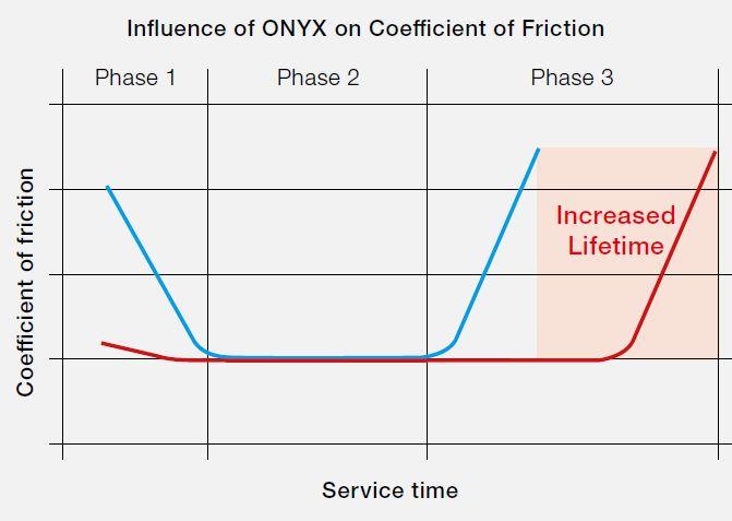 Vida Útil Onyx